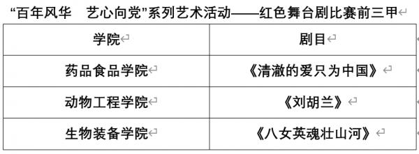"""""""百年风华 艺心向党""""系列艺术活动  ————红色主题舞台剧专场圆满成功"""